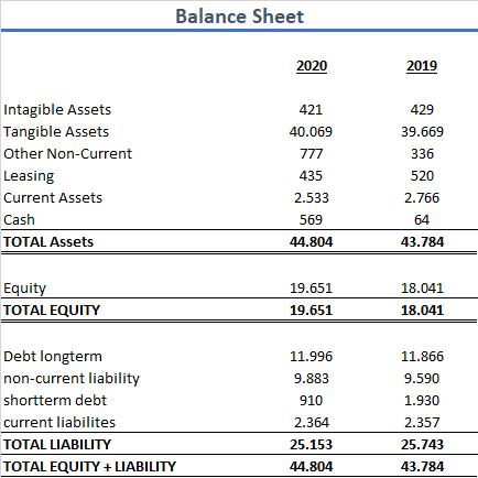 Canadian National Railway Aktie 2020 Bilanz