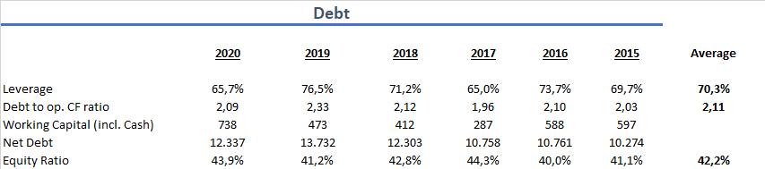 Canadian National Railway Aktie 2020 Verschuldung