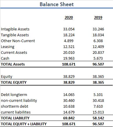 LVMH Aktie 2020 Bilanz