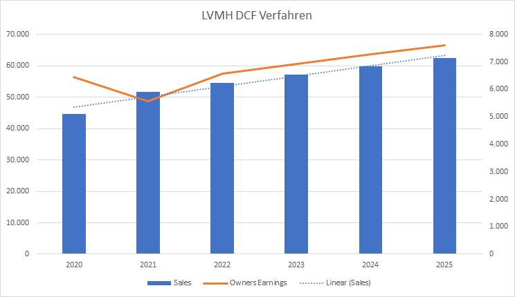 LVMH Aktie 2020 DCF Verfahren