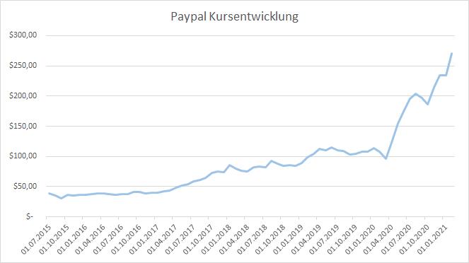 Paypal 2020 Aktienkurs