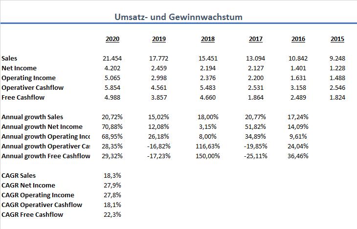 Paypal 2020 Wachstum