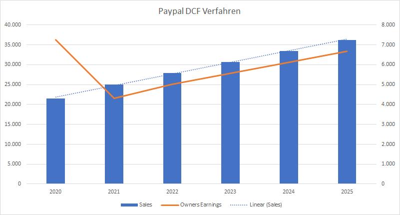 Paypal DCF Verfahren