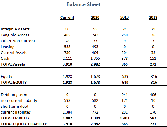 Peloton Bilanz Aktie