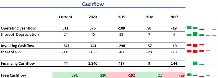 Peloton Cashflow