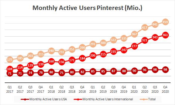 Pinterest Aktie 2020 Active User