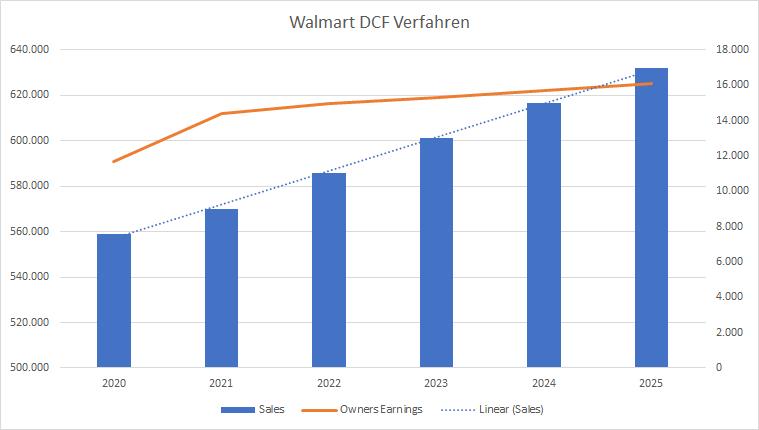 Walmart DCF Verfahren FY 2021 2020 Aktie