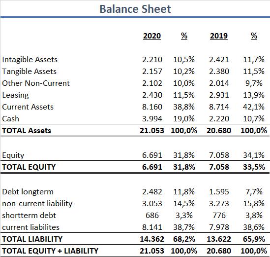 Adidas 2020 Bilanz 2