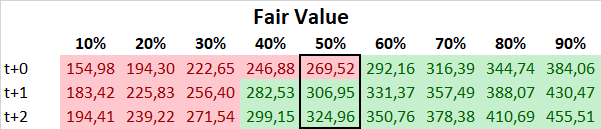 Adidas 2020 Fair Value