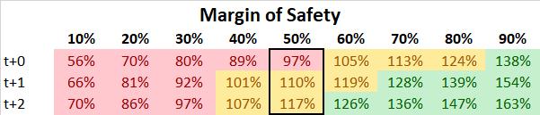 Adidas 2020 Margin of Safety