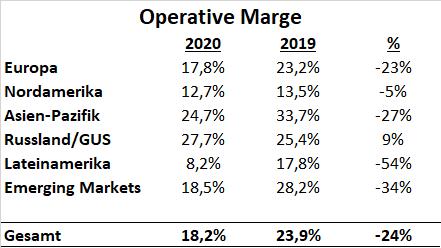 Adidas 2020 Operative Marge Segmente