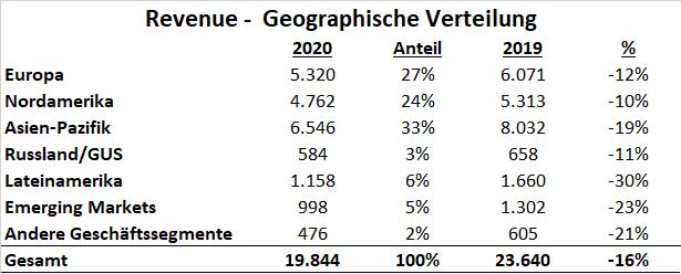 Adidas 2020 Umsatz Segmente