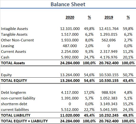 Adobe Aktie Bilanz