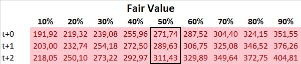 Adobe 2020 Fair Value 1