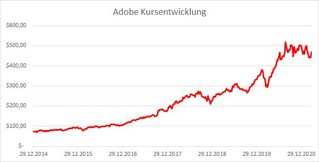 Adobe Kursentwicklung Aktie