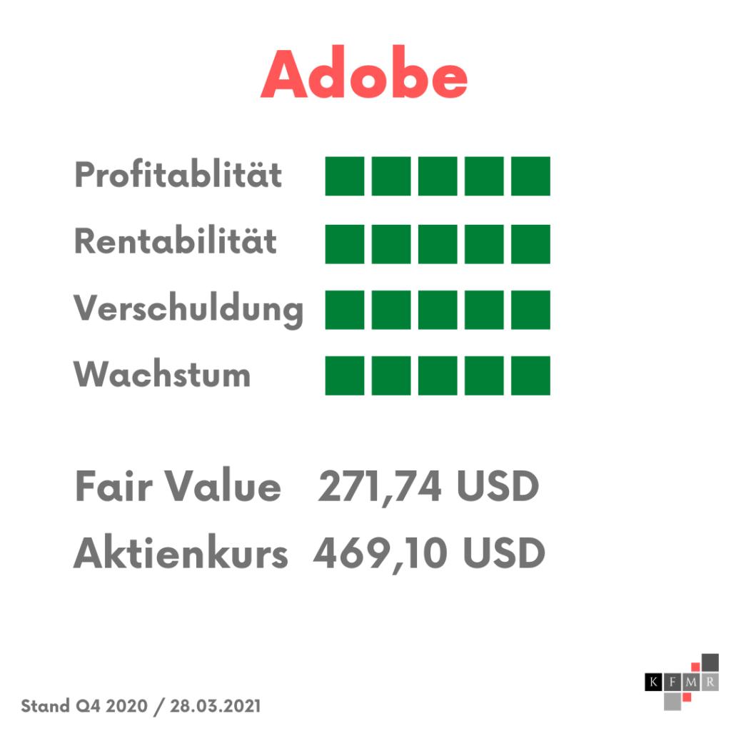 Adobe Fair Value 2021