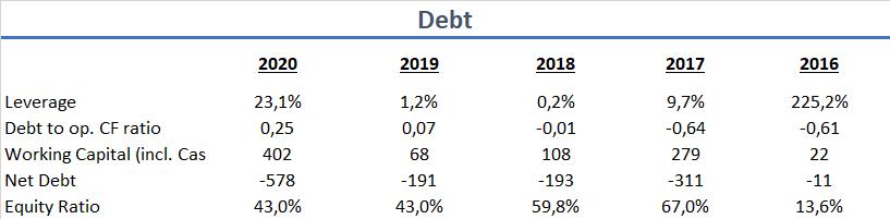 HelloFresh SE Kapitalstruktur Verschuldung