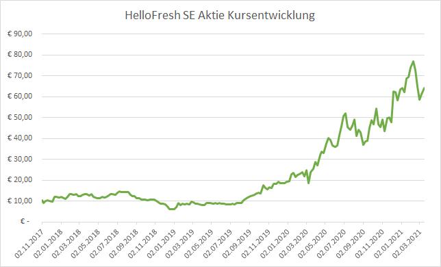 HelloFresh SE Kursentwicklung 2020