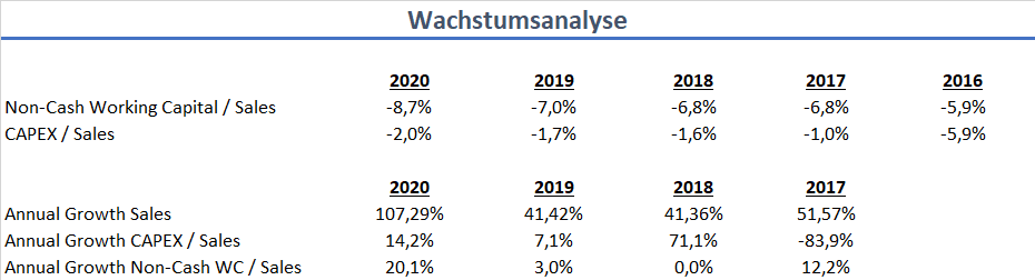 HelloFresh SE Wachstumsanalyse