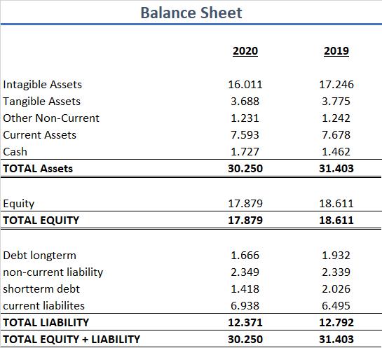 Henkel 2020 Bilanz