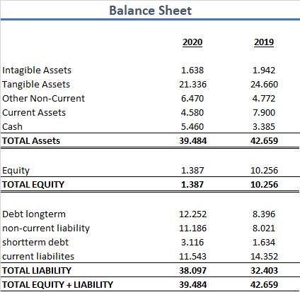 Lufthansa 2020 Bilanz