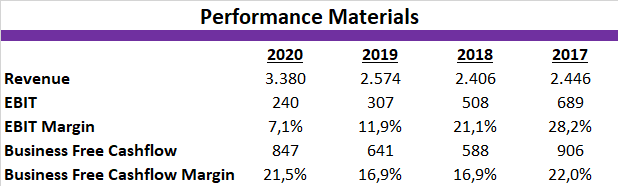 Merck KGaA 2020 Performance Materials