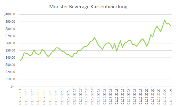 Monster Beverage Aktie 2020 Kursverlauf