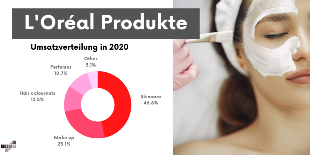 L'Oréal Produkte