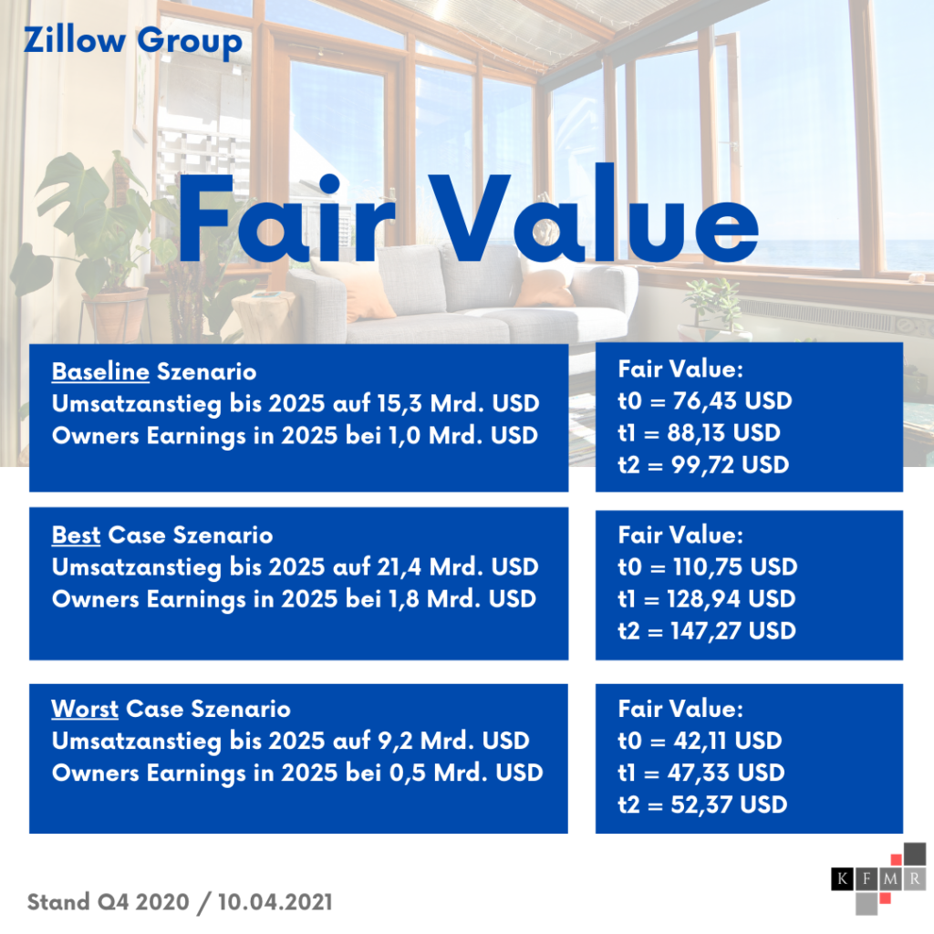 Zillow Aktie Aktienanalyse 2021