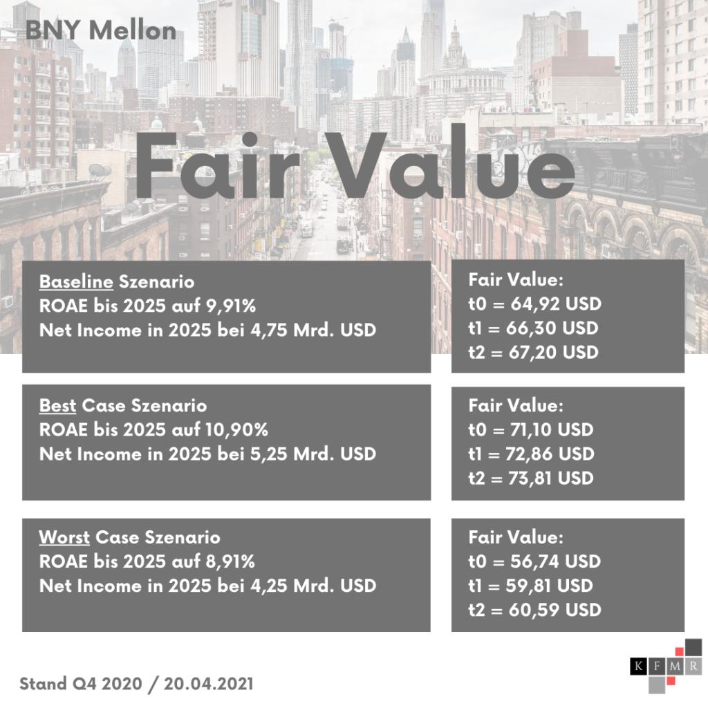 DCF Szenarien + Fair Value Bank of New York Mellon Aktie