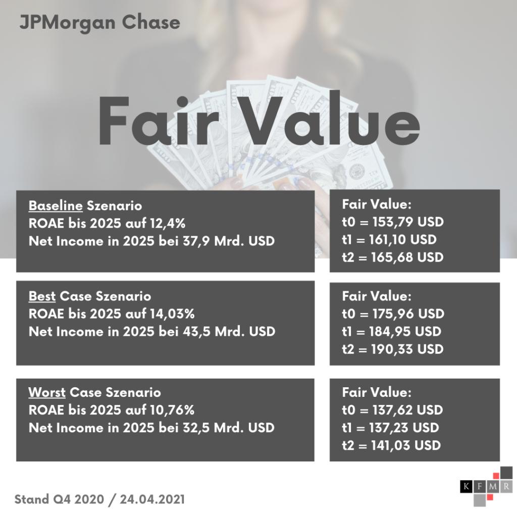 Excess Returns Szenarien + Fair Value JPMorgan Chase Aktie
