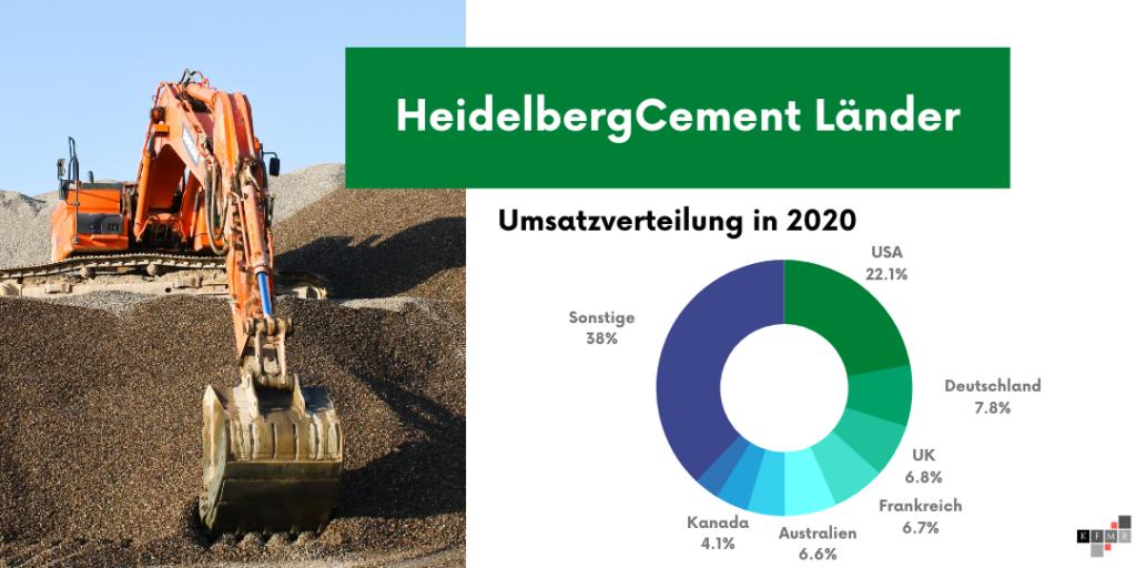 HeidelbergCement 2020 Umsatz Länder