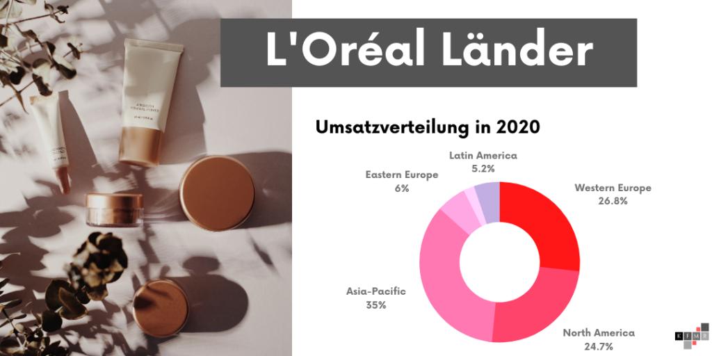 L'Oréal Umsatz Länder