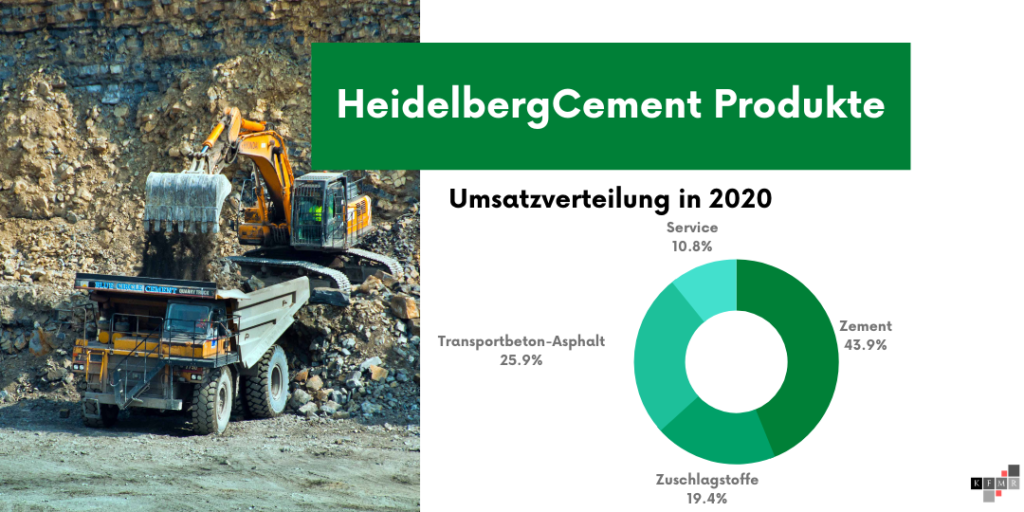 HeidelbergCement 2020 Umsatz Produkte
