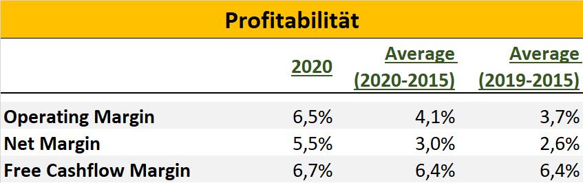 Amazon Tabelle Profitabilität