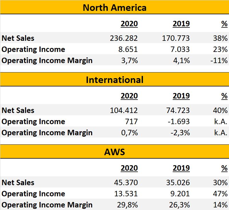 Amazon Segmente Übersicht