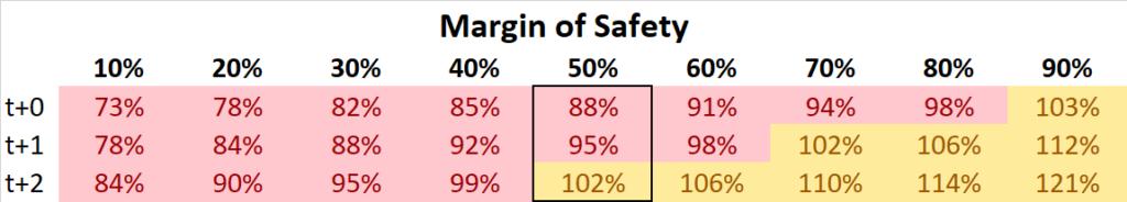 Amazon DCF Sicherheitsmarge