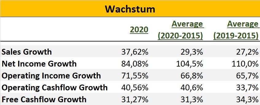 Amazon Wachstum Übersicht