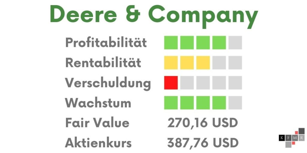 Deere & Company Analyse Ergebnis Aktie