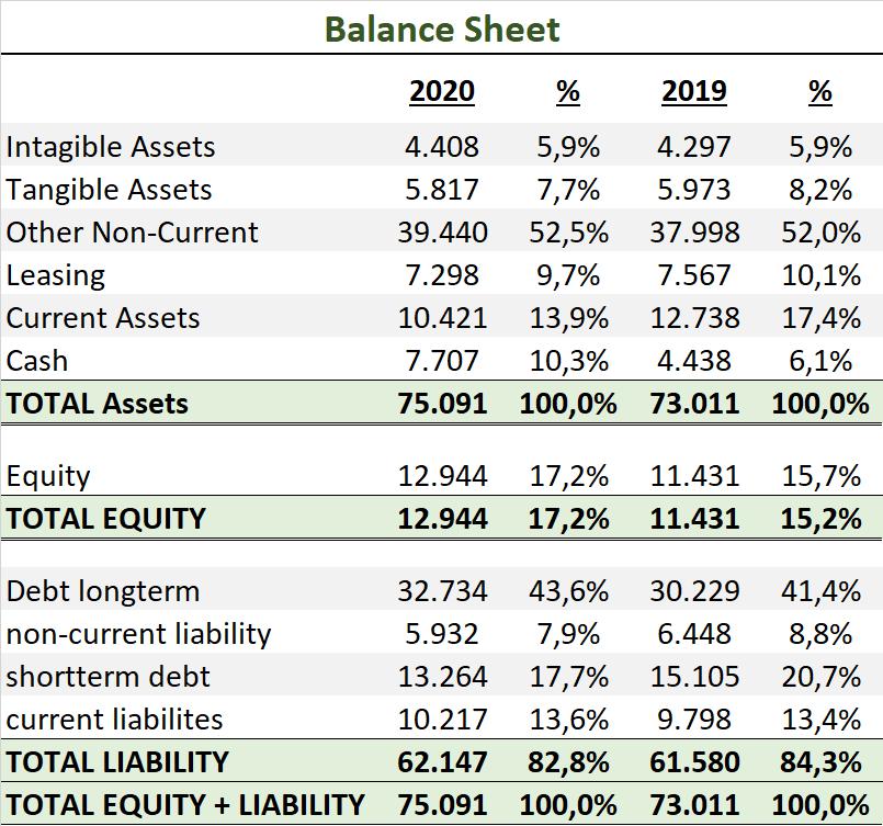 Deere & Company Bilanz