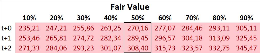 Deere & Company DCF Fair Value