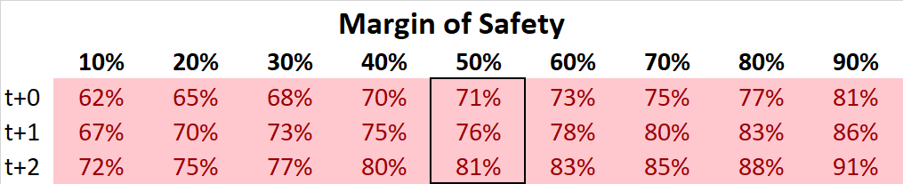 Deere & Company DCF Margin of Safety