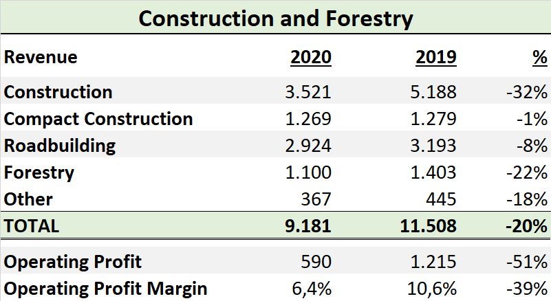 Deere & Company Segment Construction and Forestry