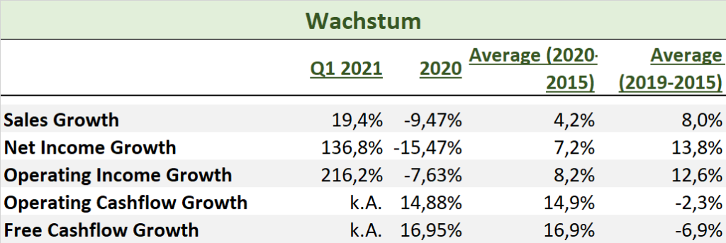 Deere & Company Wachstum