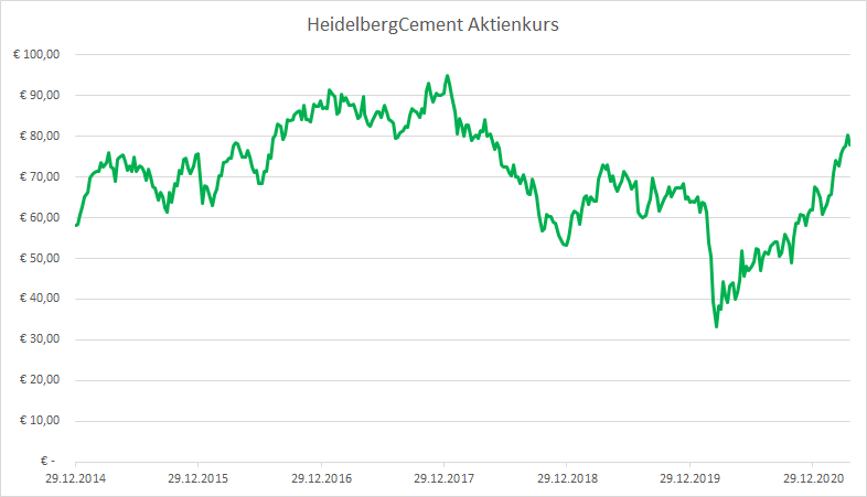 HeidelbergCement 2020 Aktienkurs