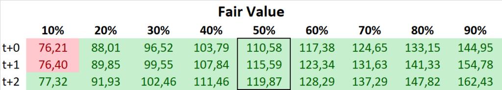 HeidelbergCement 2020 Fair Value