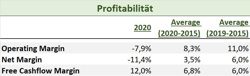 HeidelbergCement 2020 Profitabilität