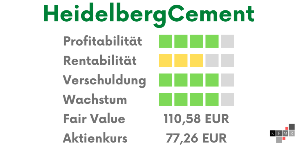 HeidelbergCement 2020 Übersicht Ergebnis
