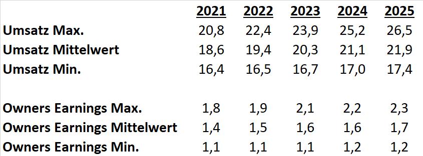 HeidelbergCement 2020 DCF Szenarien