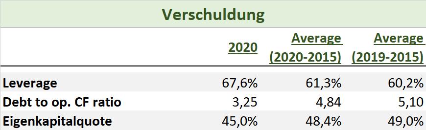HeidelbergCement 2020 Verschuldung